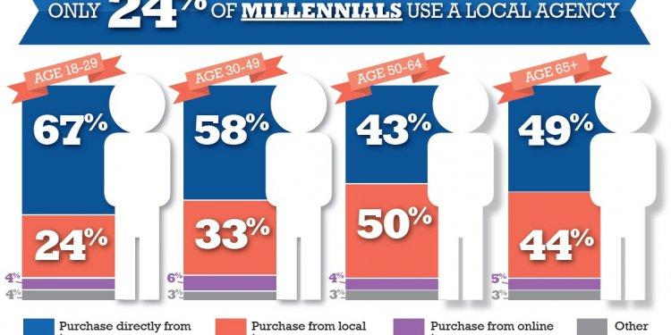 Millennials using a local